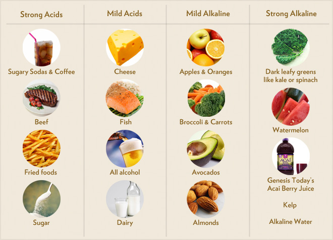 acidic fruits are fruit snacks healthy